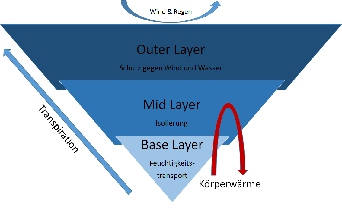 infografik_layering